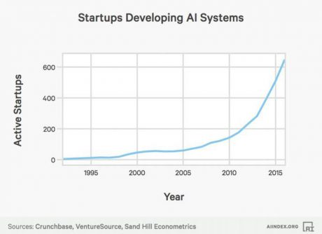 AI for startups